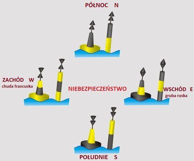 Oznakowanie szlaku wodnego